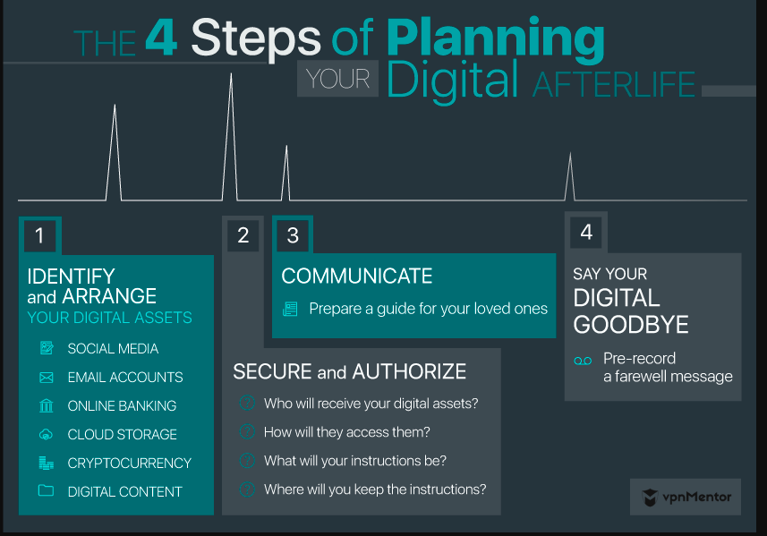 Infographic of the steps you need to take in order to prepare for your digital death.