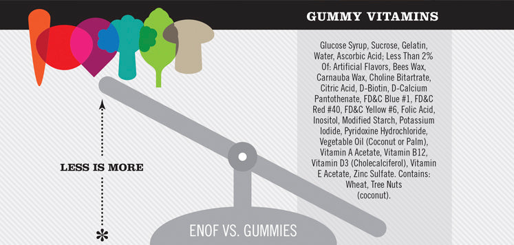Graphic showing Ingredients of ENOF relative to ingredients in a conventional gummy vitamin