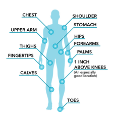 A Diagram of many great spots on the body to use the Genteel Plus Lancing Device