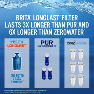 The KedStore Brita Longlast Water Filter, Longlast Replacement Filters for Pitcher and Dispensers, Reduces Lead,