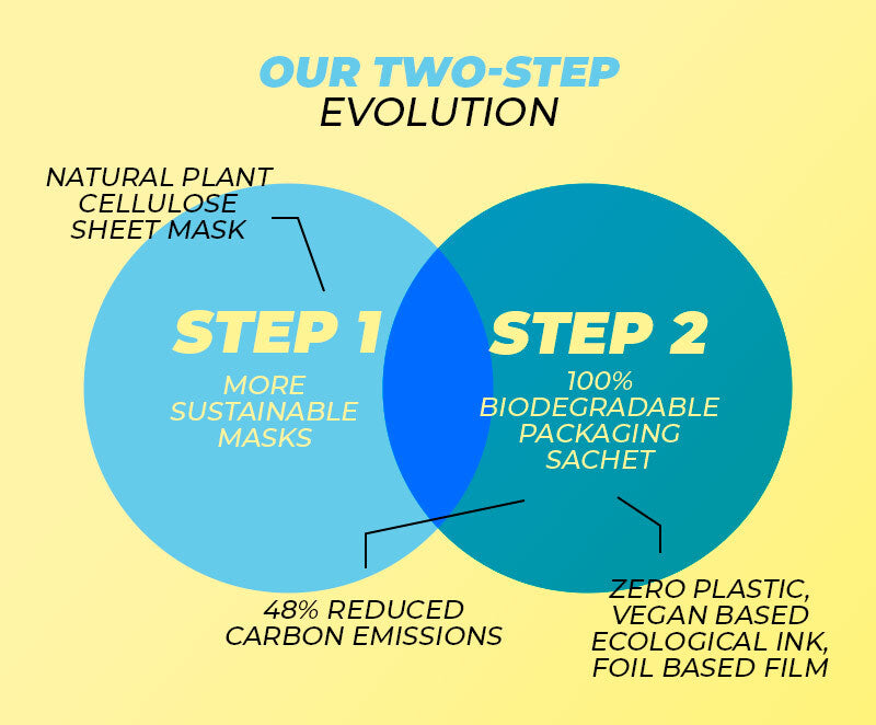 Vitamasques two-step evolution to sustainable one use sheet face masks