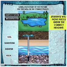 Load image into Gallery viewer, Groundwater and Surface Water digital vocabulary sort