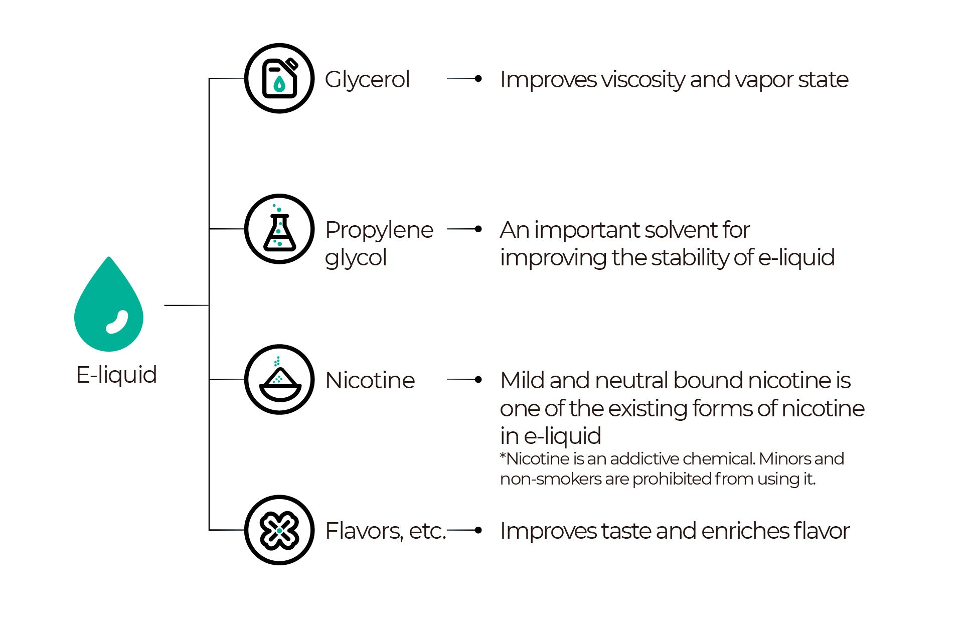 The functions of e-liquid ingredients