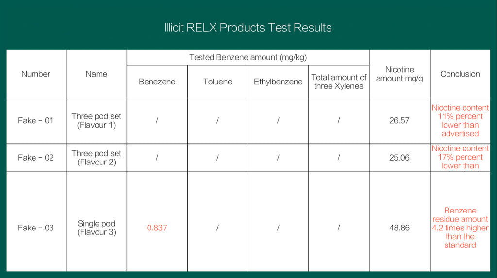 RELX Products Test Results