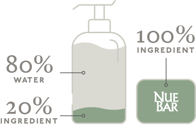 NueBar contains 5x more ingredient than plastic bottles of shampoo and conditioner