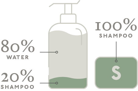 NueBar shampoo contains 80% more shampoo than a liquid shampoo bottle