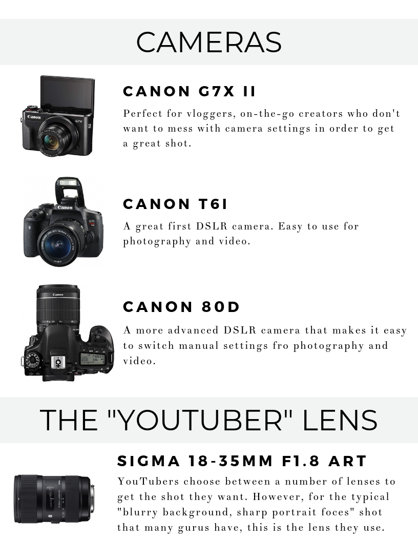 YouTube Equipment Guide