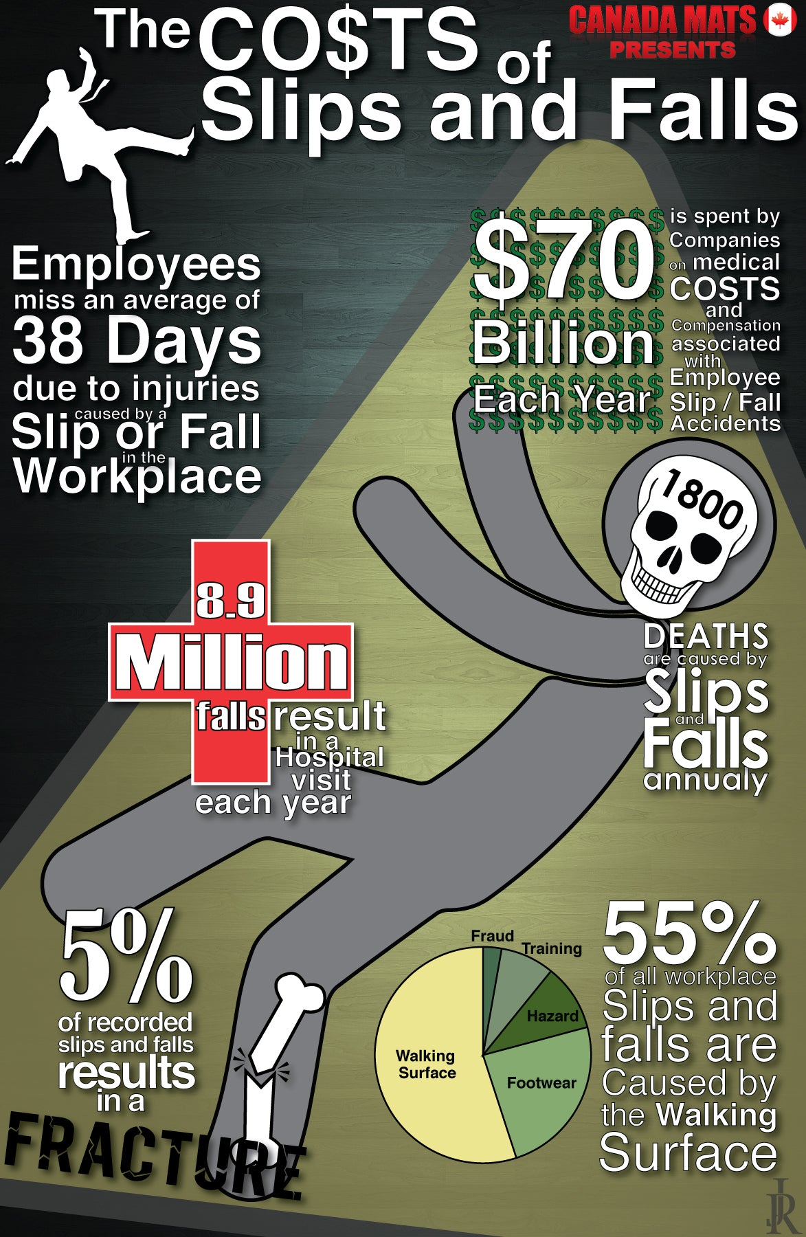 Slip Falls in the workplace Infographic