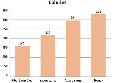 Syrup Calories