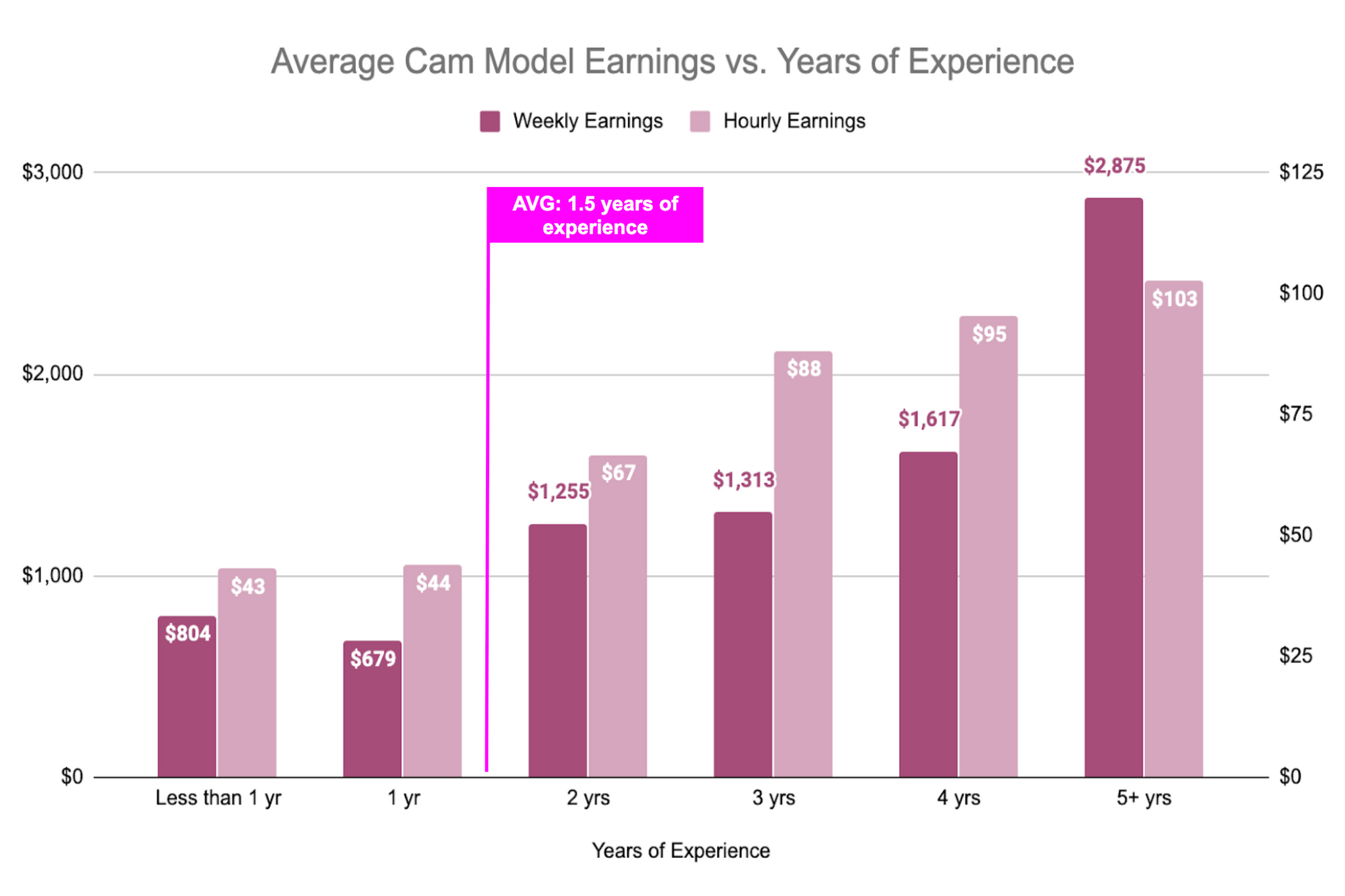 Cam Girl Salary - Webcam Model Earnings By Years of Experience