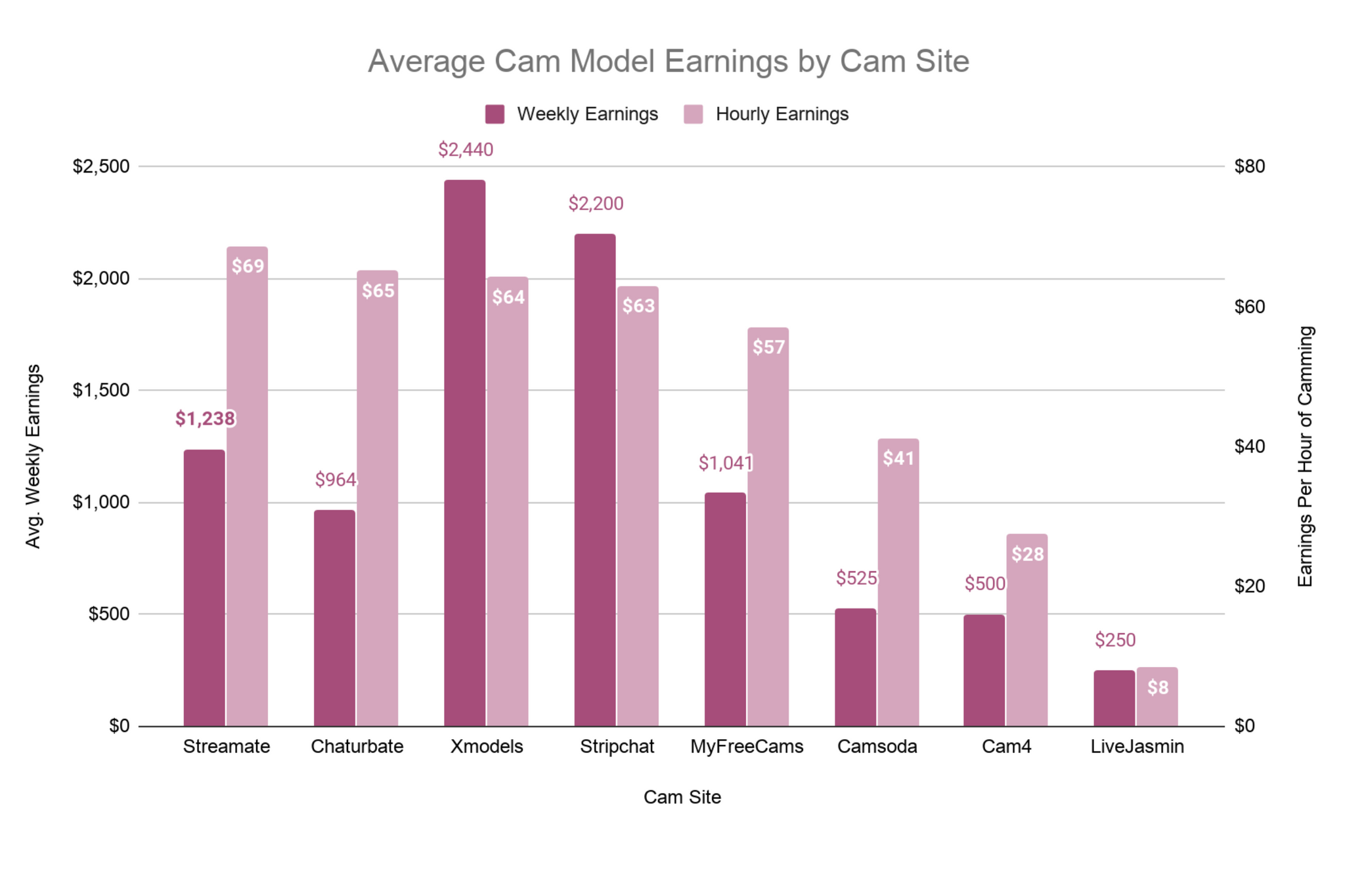 Highest Paying Cam Sites