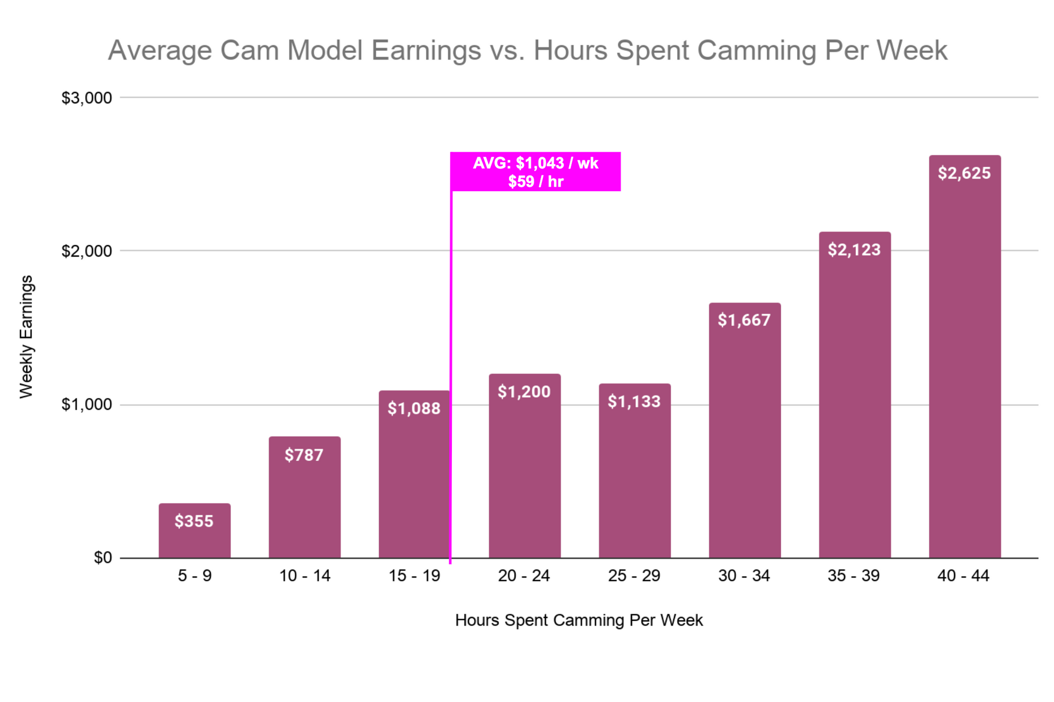How Much Do Cam Girls Make - Earnings By Time Spent Camming
