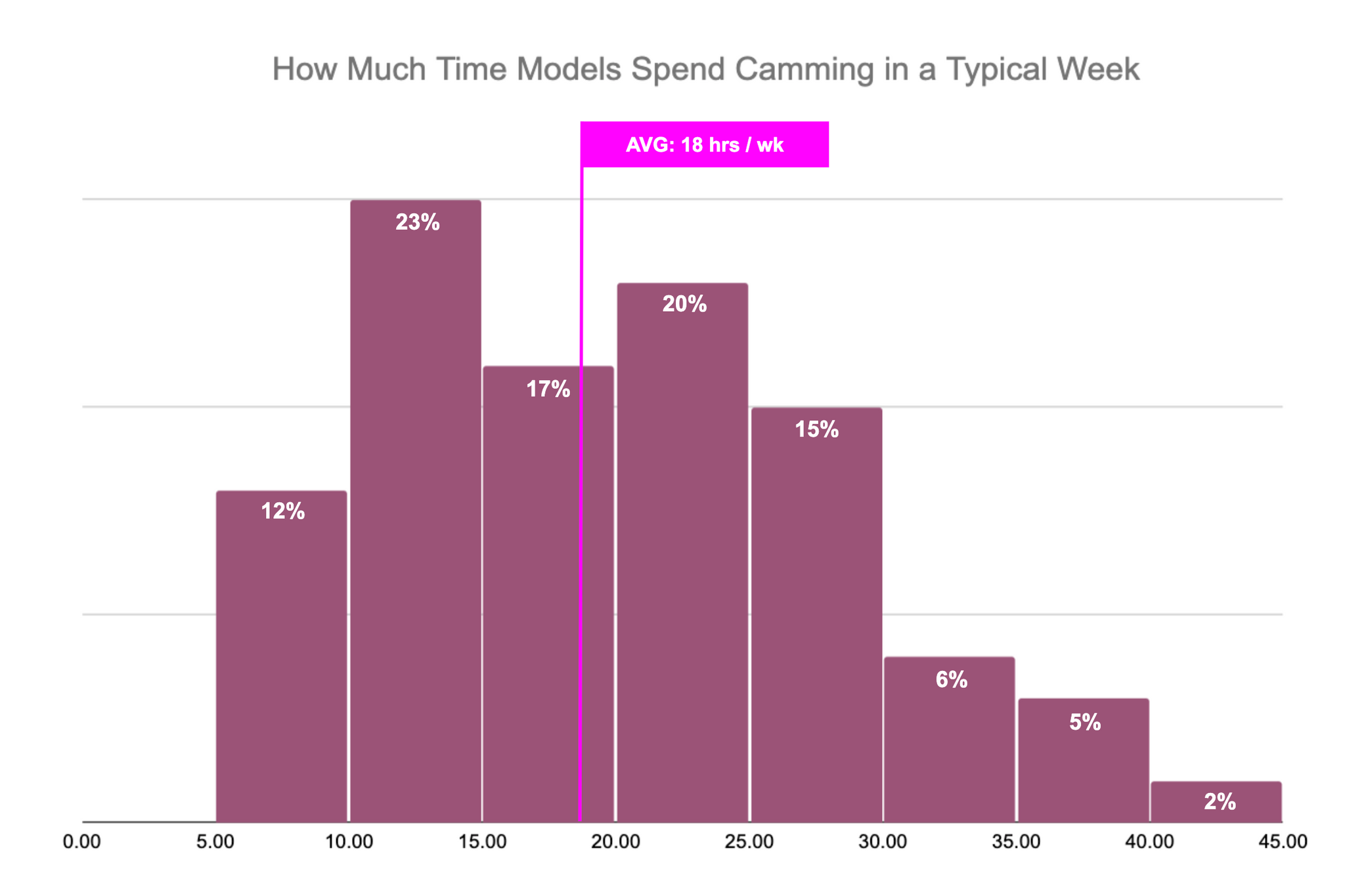 How Much Time Cam Girls Spend Camming Per Week