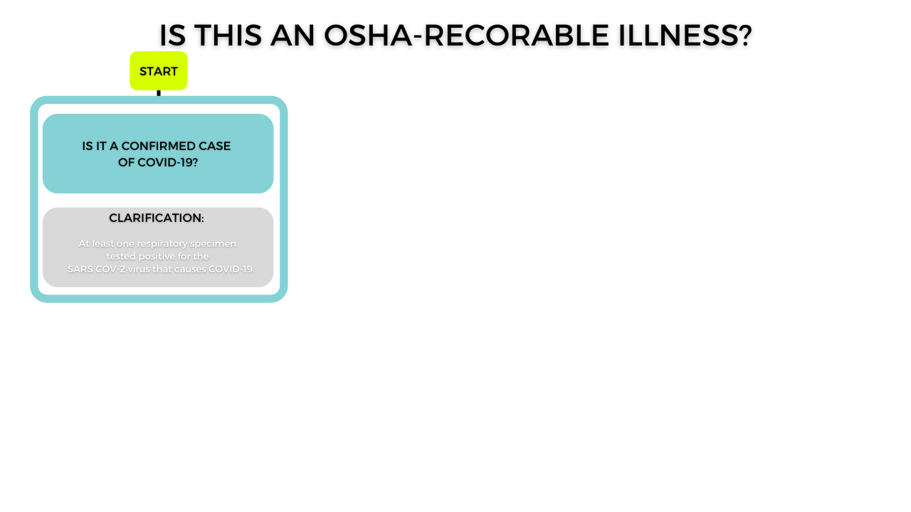 is covid-19 an osha recordable