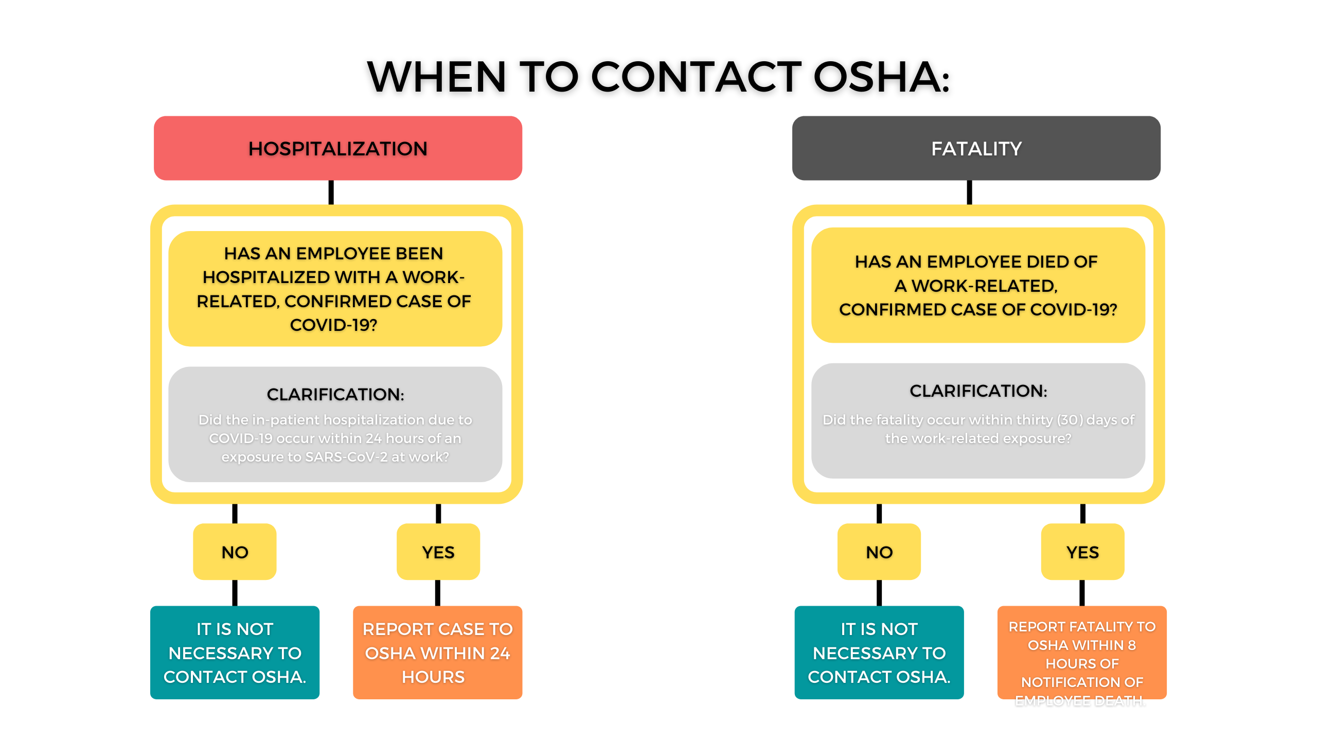reporting covid-19 hospitalizations and fatalities to osha