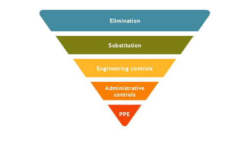 safety's hierarchy of controls