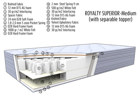 Royalty superior Matelas - Dorma Home