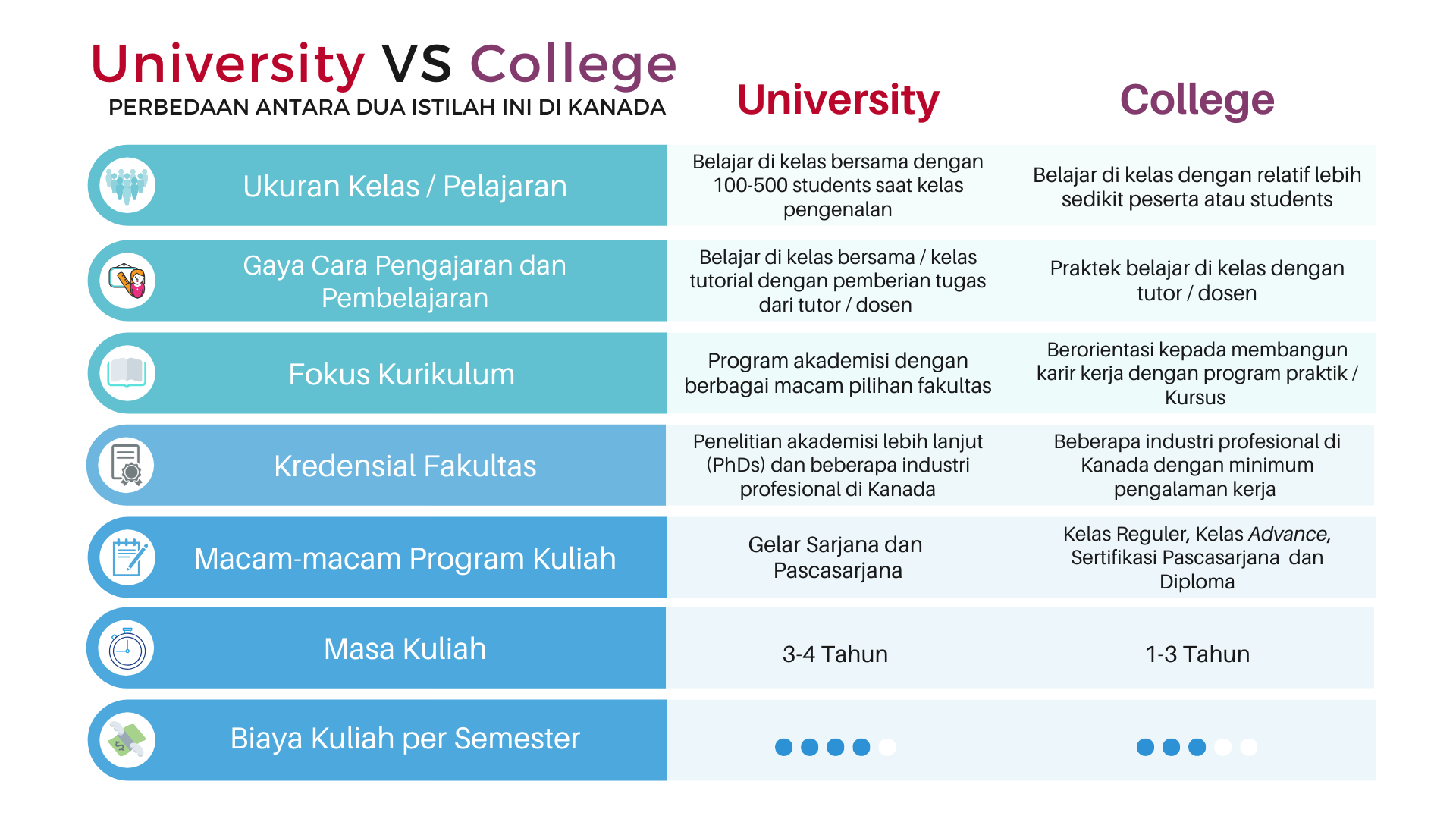 Kuliah Kanada University vs College