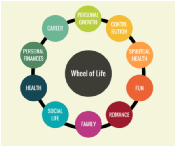 The Wheel Of Life