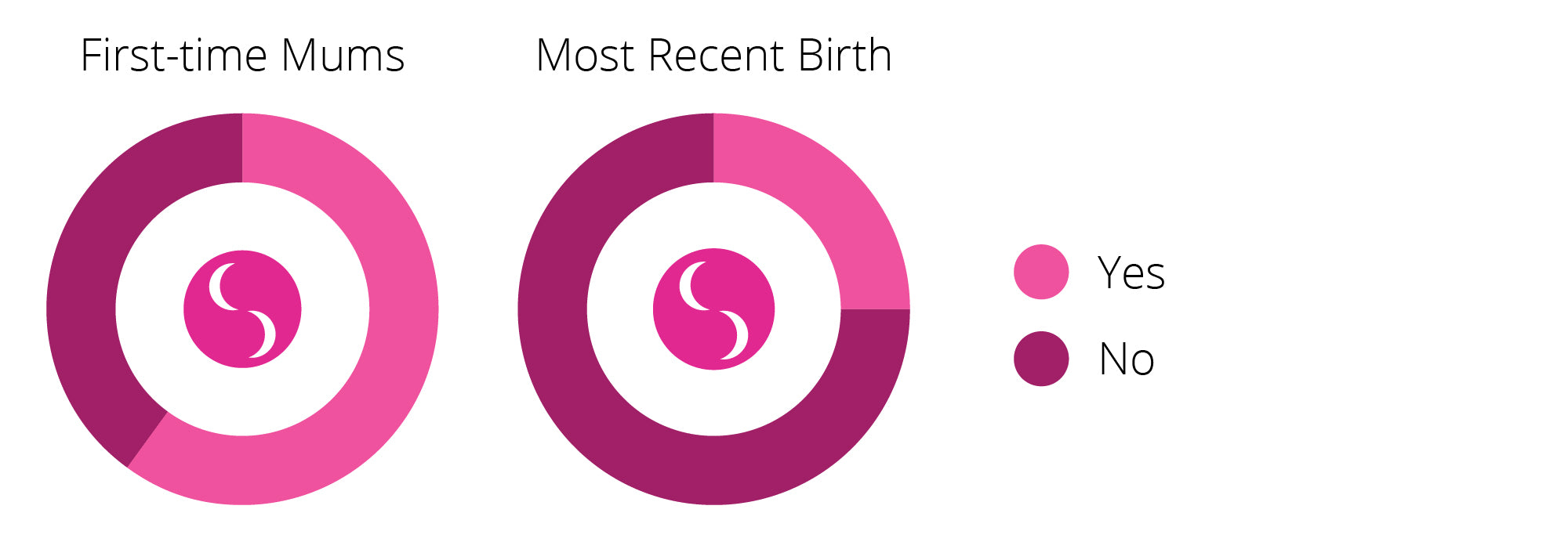 Birth Stories - What 583 Mums Had to Say About Childbirth