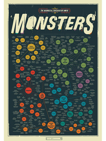 Pop Chart Lab - The Diabolical Diagram of Movie Monsters Print