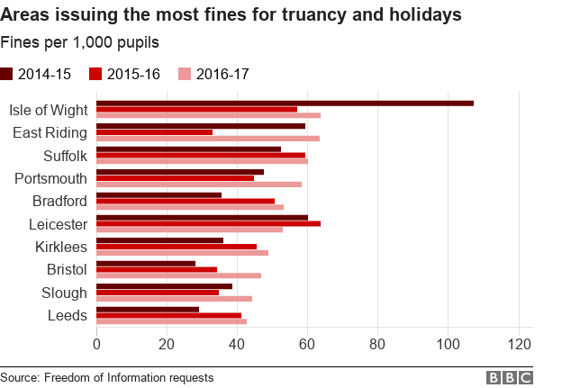 Chart showing school fines by area