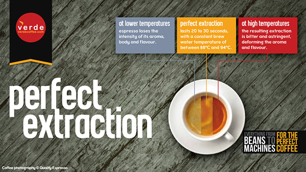 How to achieve perfect extraction