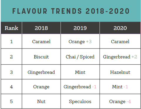 Flavour trends