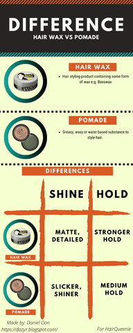 Pomade vs Wax Useful Guide