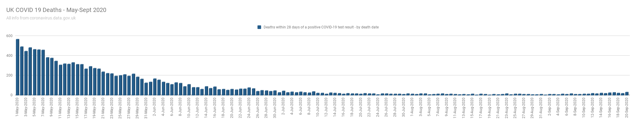 UK COVID 19 Deaths - May-Sept 2020