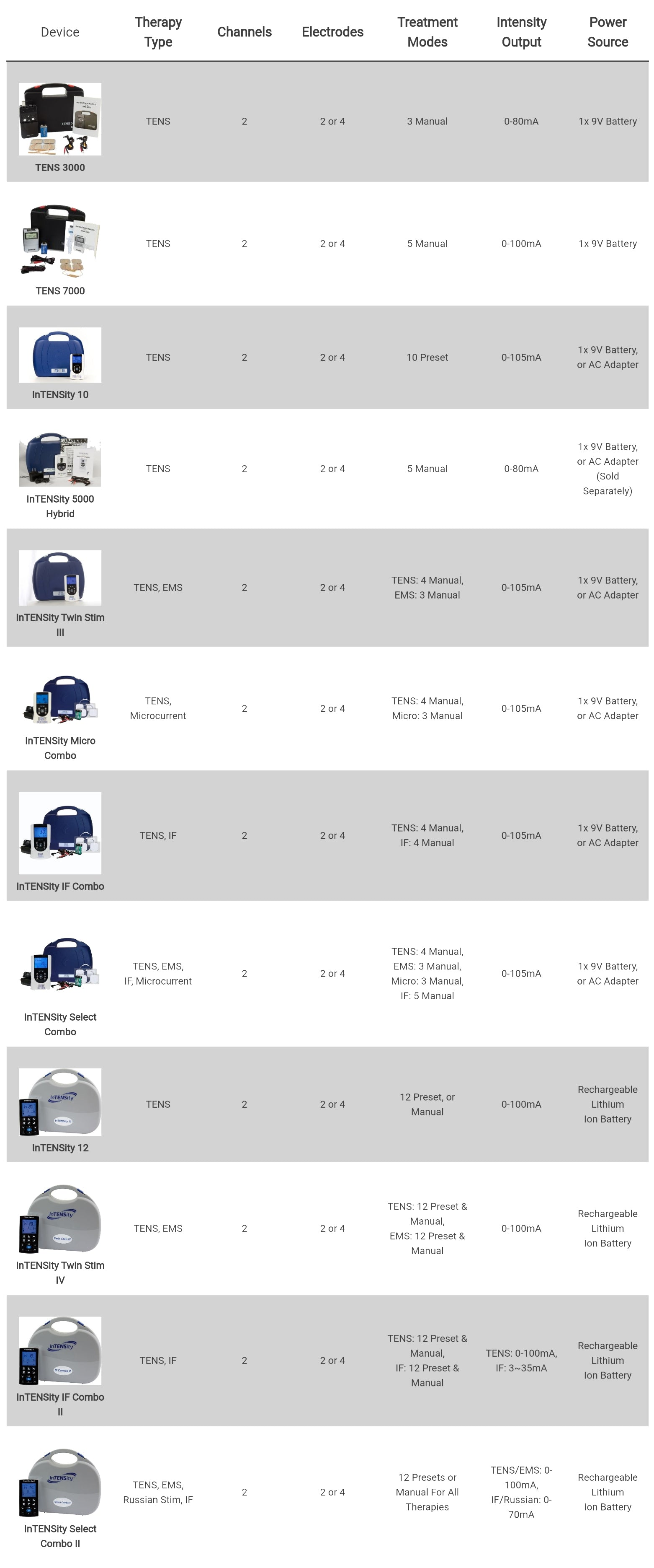 Guide To Buying TENS Units