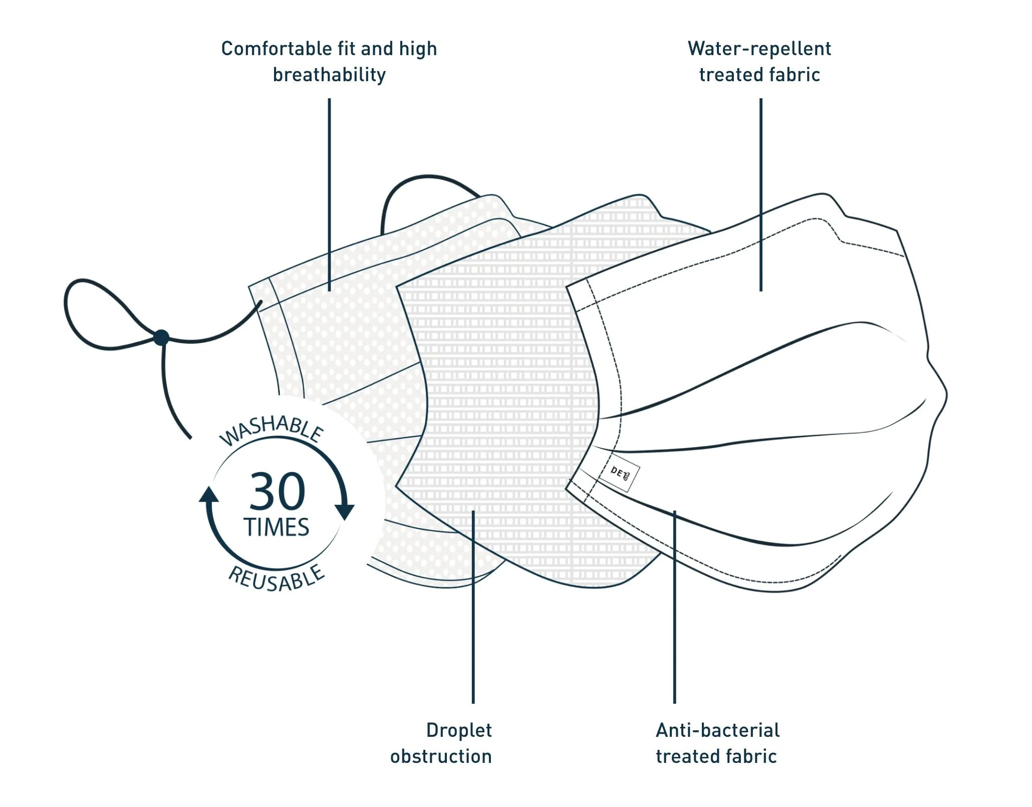 DET30™ 3 layers of protection