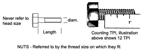 How to measure thread