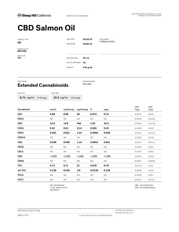 CBD Salmon Oil Test results Terpenes Cannabidiols