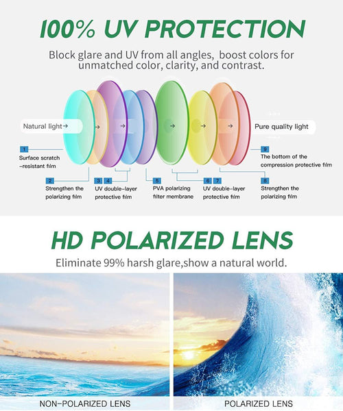 Polarized Sunglasses  - Why It Matters