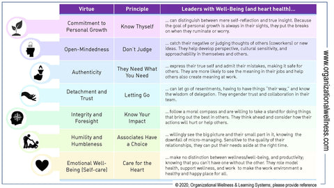 A chart showing Virtue and Principle of well-being