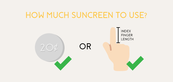 How much sunscreen to use | DERMABELL