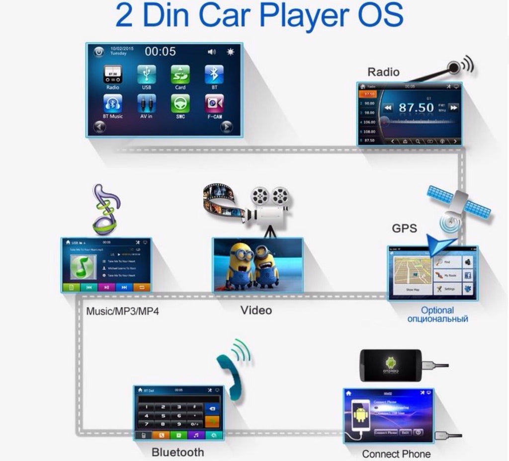 "Car Stereo 2 DIN 7"" MP5 Player + NZ GPS Navigation + Bluetooth + Camera"
