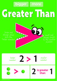 0267-2P | Math Process Signs Posters, Set 2