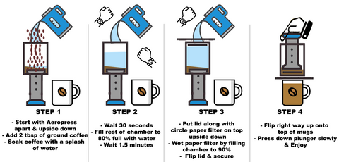 A simple 4 step guide to brewing coffee with the AeroPress