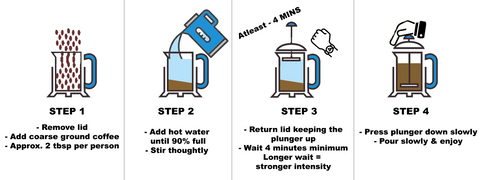 A Simple 4 step guide to brewing a Cafetiere