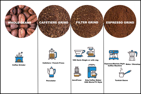 A clear overview of what grind type you need for your brewing method
