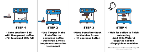 A simple 4 sep guide to brewing coffee with a Espresso Machine