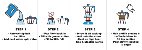 A simple 4 step guide to brewing coffee with a Stovetop or Moka Pot