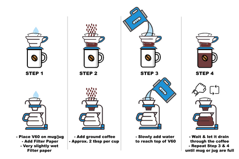 A simple 4 step guide to brewing coffee using a Hario V60