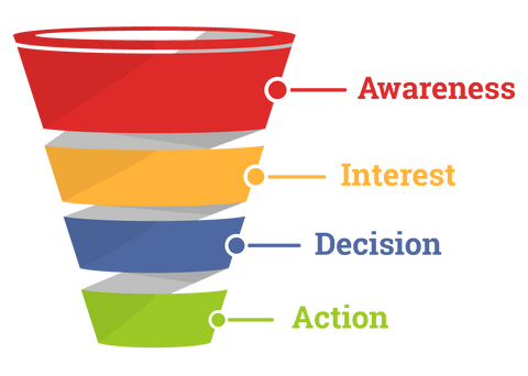 lead trade show funnel