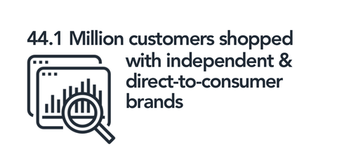 44 Million consumers shopped with independents BFCM 2020