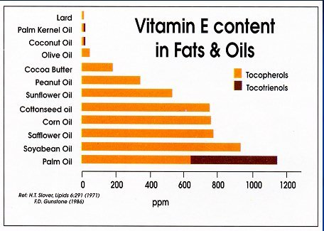 Vitamin E content in Fats & Oils