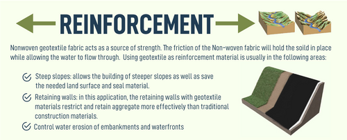 Geotextile Reinforcement Infographic for erosion