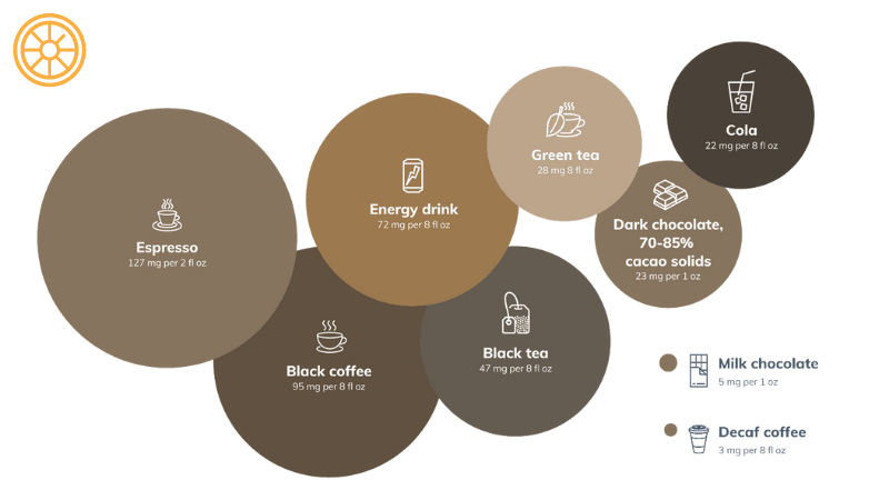 Comparing Coffee Sources